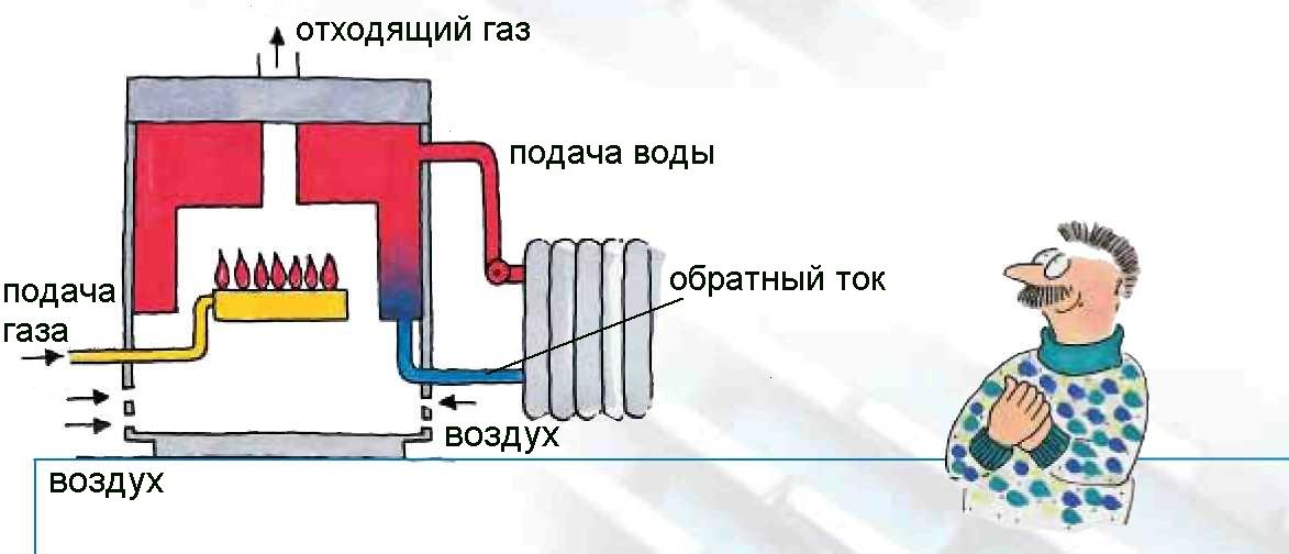 Модернизация своими руками газовые котлы