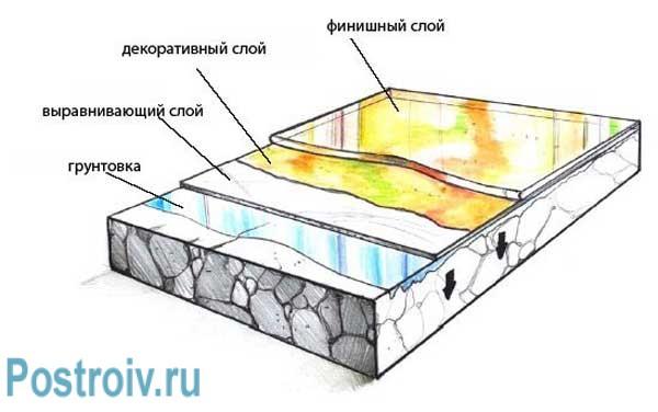 Технология заливки наливных полов с 3d эффектом