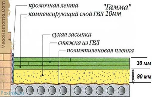 Устройство сухой стяжки пола. Фото