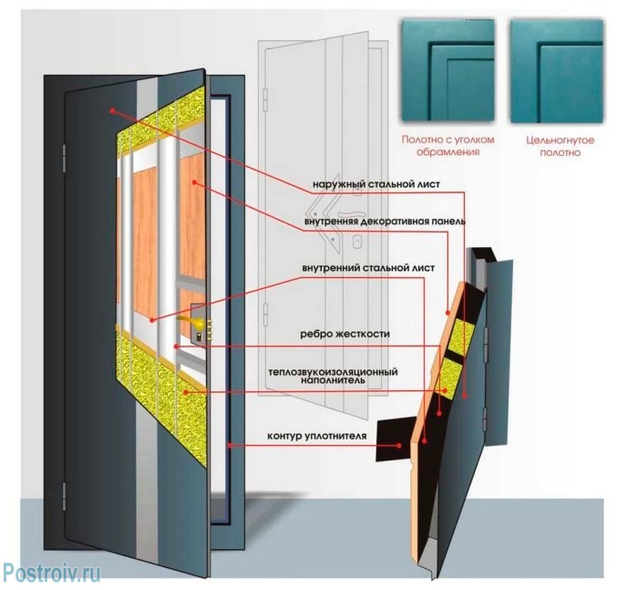 Конструкция двери из листовой стали - Фото 04