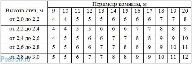 таблица по расчету количества рулонов обоев