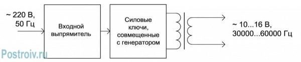 Схема обычного электронного трансформатора для питания галогенных ламп - Фото 12