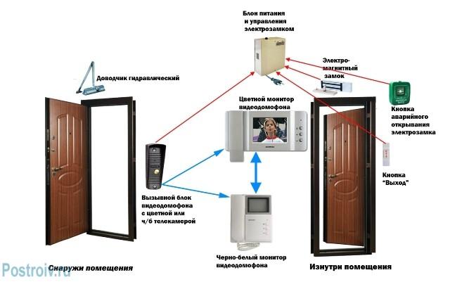 Видеодомофон с электрозамком на одну дверь - Фото 07