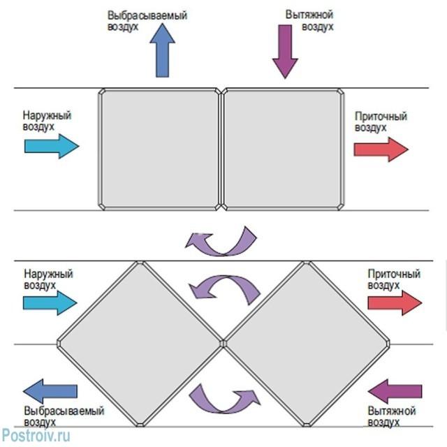 Принцип действия пластинчатого рекуператора - Фото 05