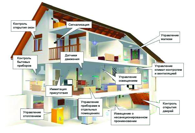 Сколько стоит заказать смету на строительство дома