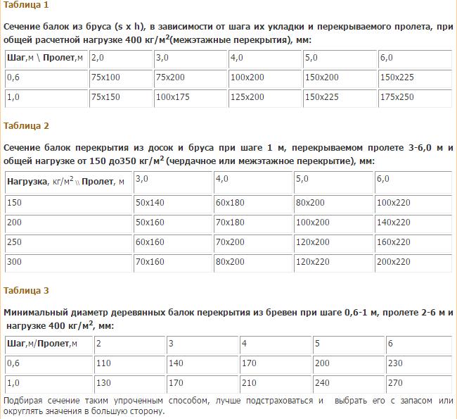 raschet-metallicheskih-balok-perekritiya-kalkulyator