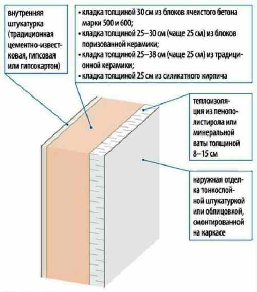 stena-dvuhsloinaya-razrez