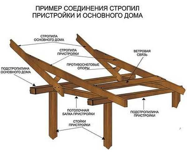 Пристрой из бруса к деревянному дому своими