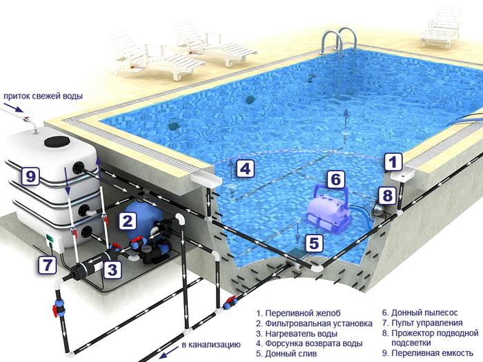 Схема бассейн бетонный