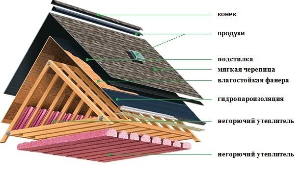 Как сделать крышу из мягкой кровли