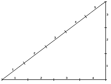 Правило-3-4-5-для-разметки-каркаса-ворот