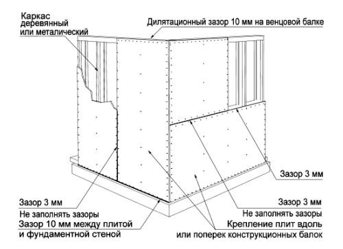 priemy-montazha-plit-osb-na-steny
