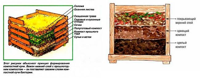 Как можно сделать компостную яму 22