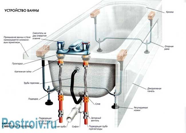 Установка акриловой ванны: подробная инструкция
