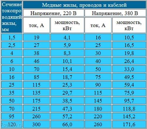 Расчет сечения провода в квартире - Таблица
