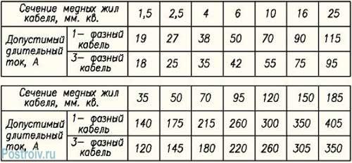 Допустимая длительность тока - Таблица