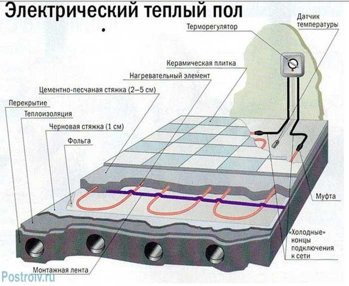 Схема монтажа электрического теплого кабельного пола под стяжку - Фото