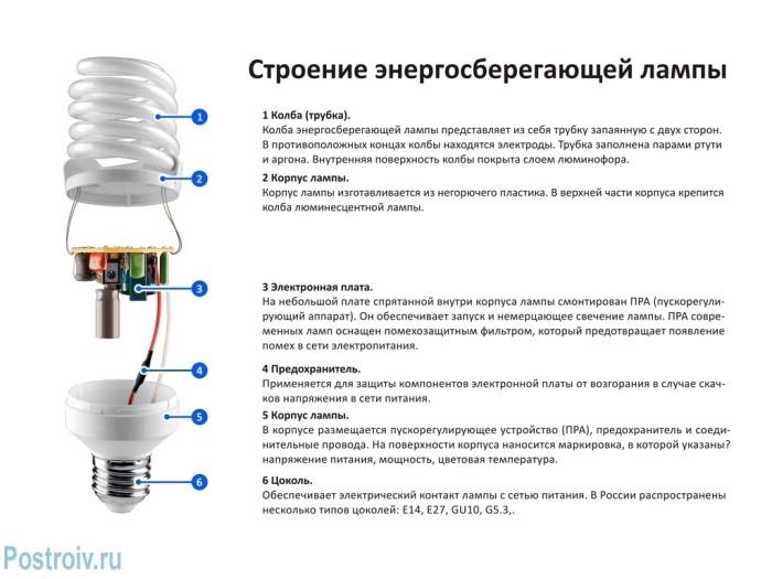 Строение энергосберегающей лампы - Фото 04