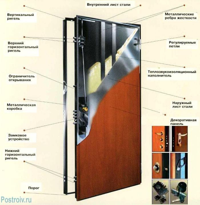 Устройство входной двери - Фото 01