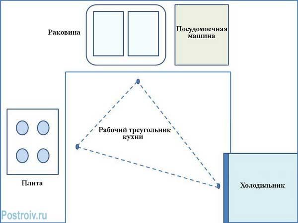 Правило размещения мебели и бытовой техники на кухне - Рабочий треугольник - Фото
