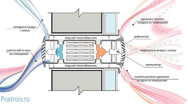 Схема действия рекуператора - Фото 06