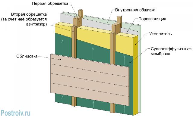 Схема пароизоляции стен - Фото 05