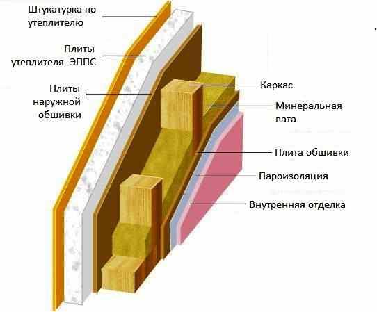 stena-karkasnaya-uteplenie