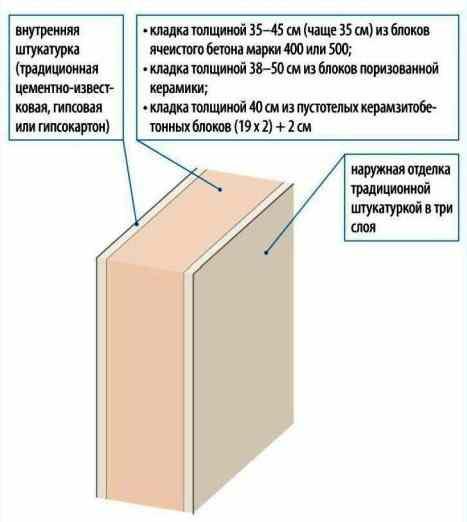 stena-odnosloinaya-razrez