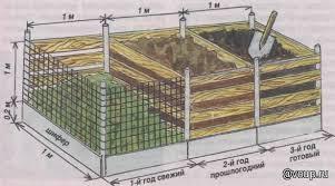 компостная-яма-1