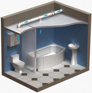 Вентиляция ванной комнаты в деревянном доме