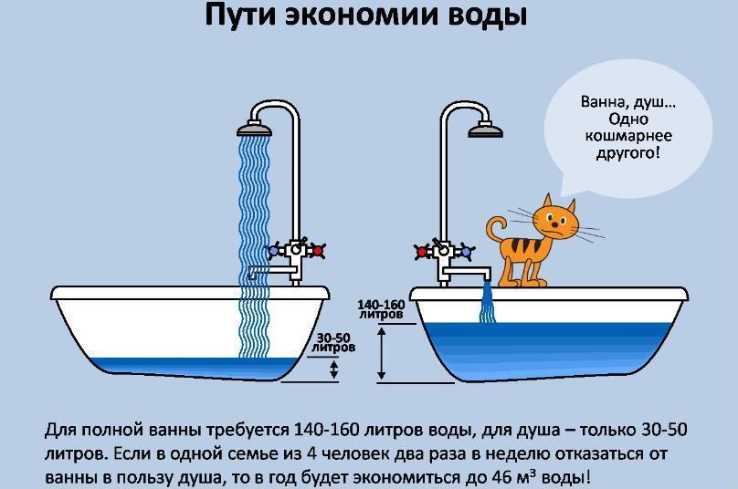 Научите малыша экономить воду. Экология для детей