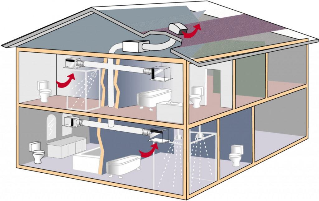 Виды систем вентиляции для частных домов